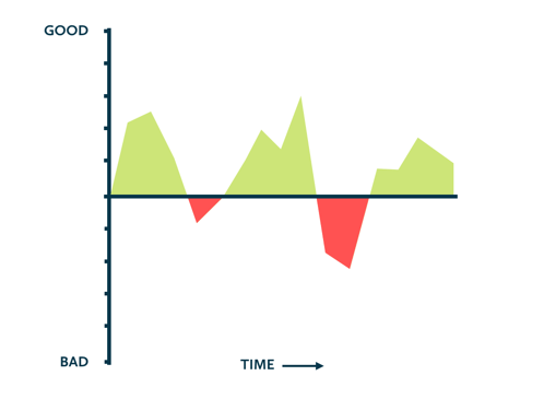 An experience profile showing good and bad experiences over time