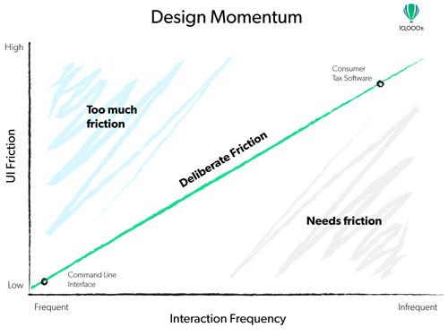 Momentum in Design