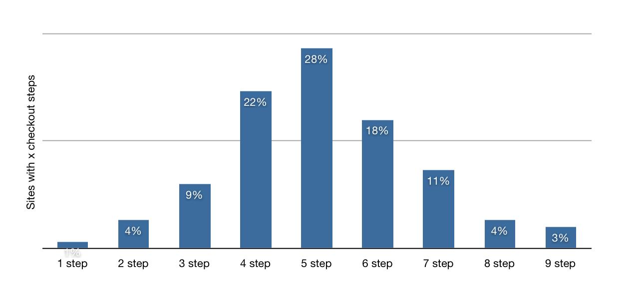 Average Number Of Checkout Steps