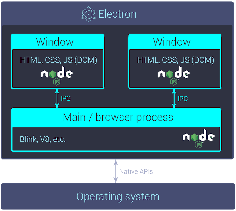Electron architecture diagram