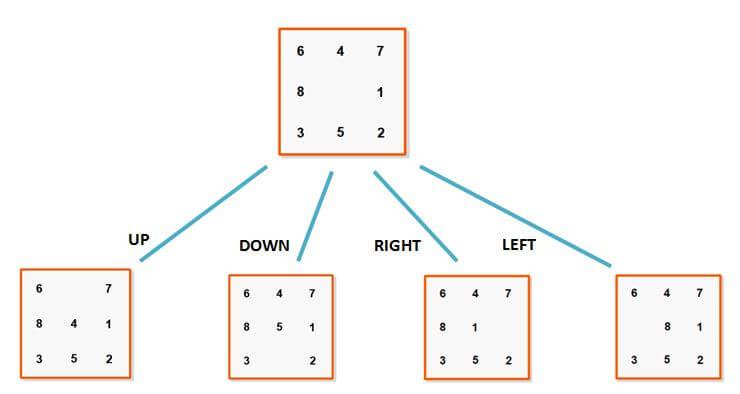 JavaScript AI For An HTML Sliding Tiles Puzzle — Smashing