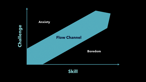 "A diagram representing the ""flow channel"" described by Mihaly Csikszentmihalyi in his book, Flow."