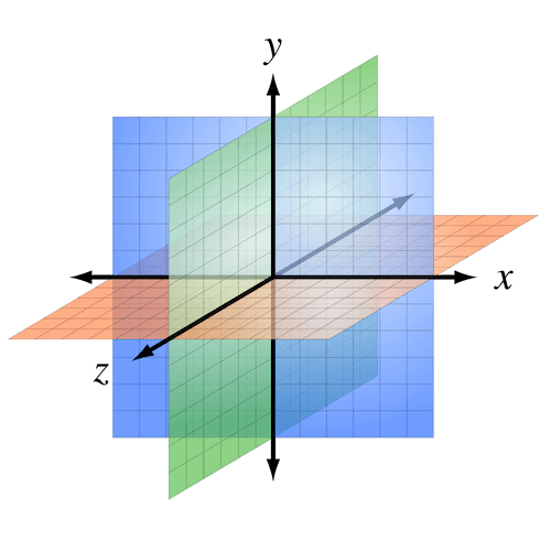 A right-handed three-dimensional Cartesian coordinate system with the Z-axis pointing towards the viewer.