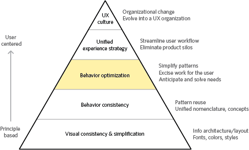 Behavior Optimization