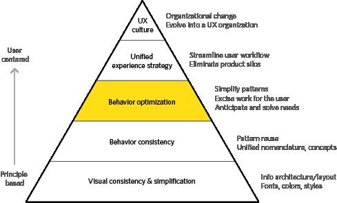 Behavior Optimization