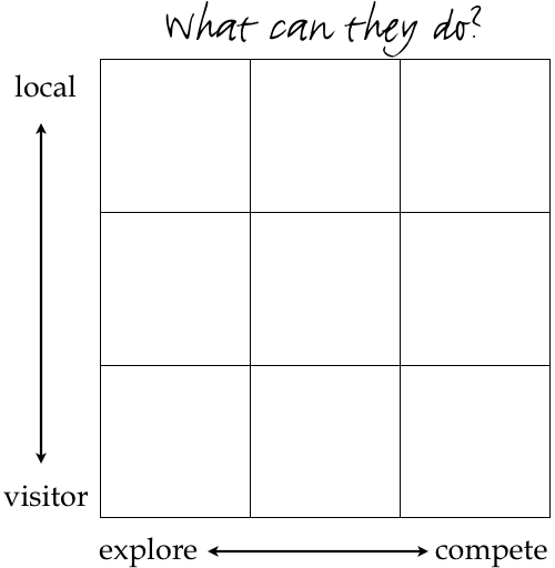 A blank matrix with axes and question.