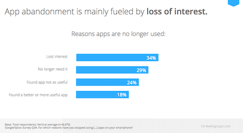 App usefulness is motivation for ~72% of apps being abandoned