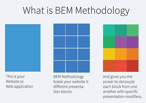 The BEM methodology