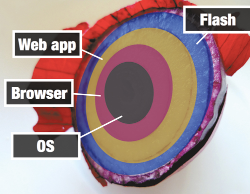 A browser is an application that runs in the context of the OS. In other words, a browser is a native application. A Web app, on the other hand, is an application that runs in the context of the browser. It is not a native application since it has one degree of separation (the browser) between it and the OS. Similarly, a Flash app runs in the context of a Web app. It is not a native Web application since it has one degree of separation (the Web app) between it and the browser. Flash apps, therefore, are not native to the browser, just as Web apps are not native to the OS. (Image: Rosmarie Voegtli, smashed.by/voegtli)