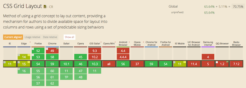 Table showing the browser support of CSS grid layout