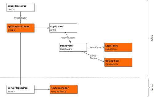 Complex app structure