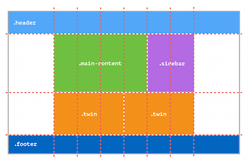 Complex multi-column layout with the grid explained above superimposed.