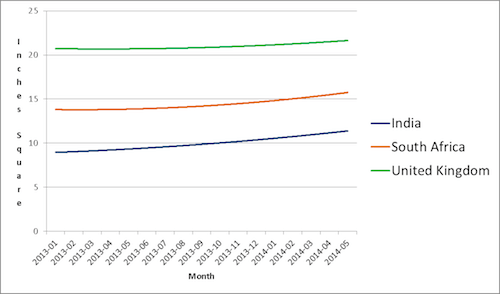 Average mobile device screen size in square inches for South Africa, India and the UK by month