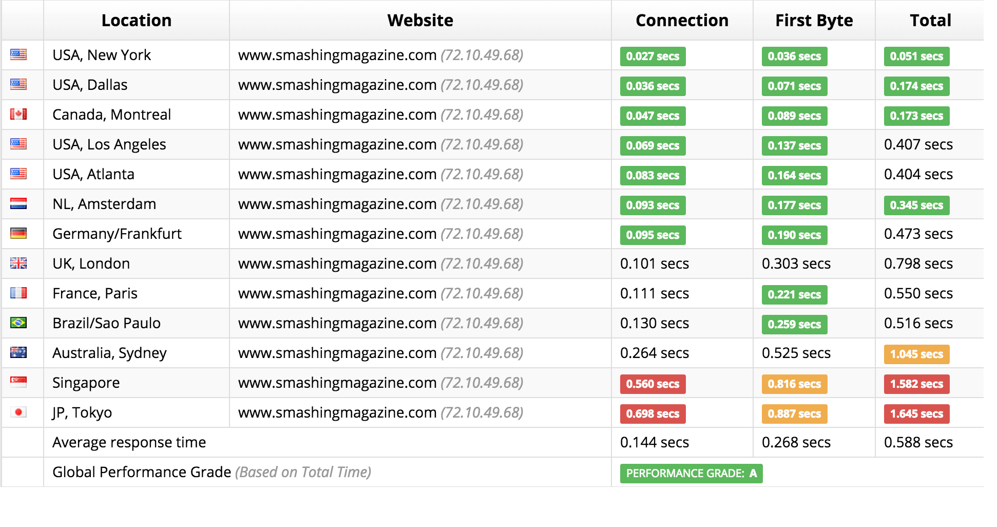 Smashing Magazine is faster than most websites, but it serves all requests from a single data center.