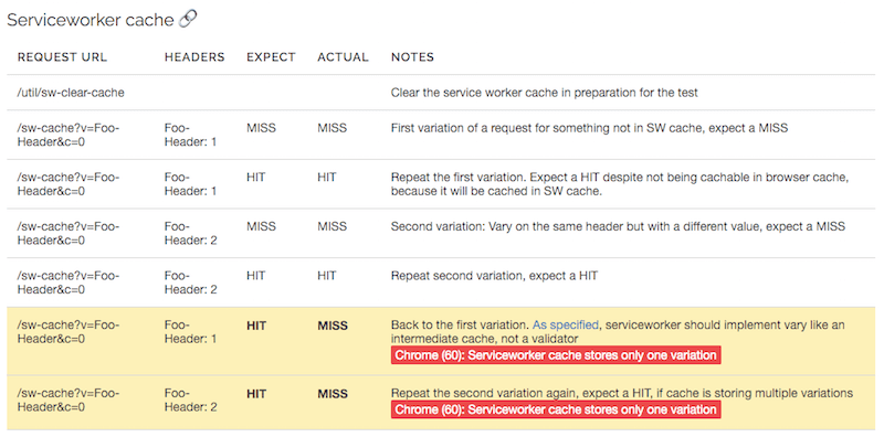Test results for service worker cache in Google Chrome