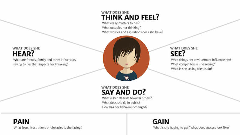 Seek to understand colleagues just as you would a user. You could even consider creating empathy maps for them!