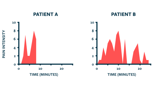 Pain intensity over time for two medical procedures