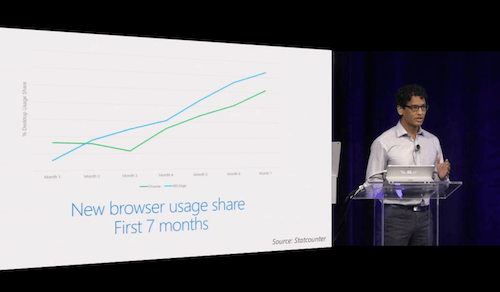 microsoft-edge-browser-usage-share-preview