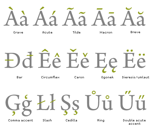Joining Multiple Letters To Make Ligatures Another Way Extend The Alphabet Is By Fusing Two Or More Ordinary