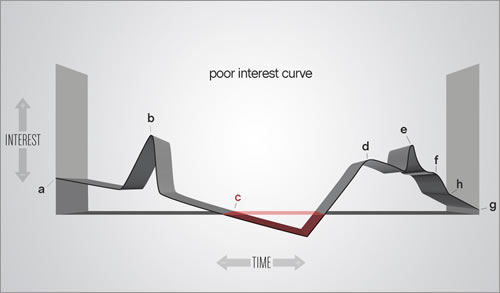 Poor interest curve