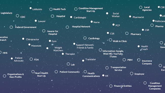 An ecosystem web