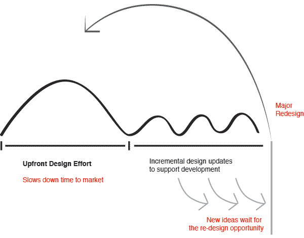 Limitations of current design approaches