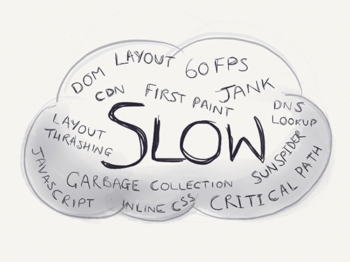 What does slow mean?