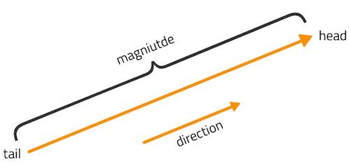Vector length