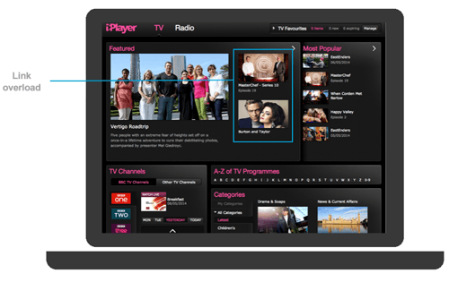 Duplicated links highlighted on the old iPlayer homepage