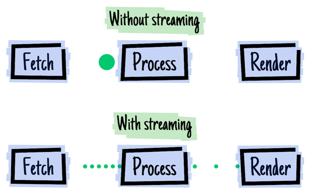 Streams in JavaScript