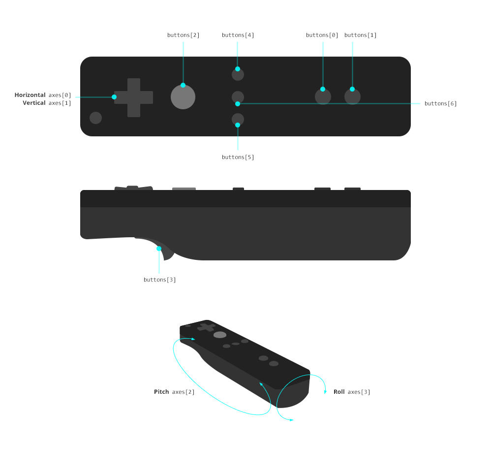 Wiimote Layout