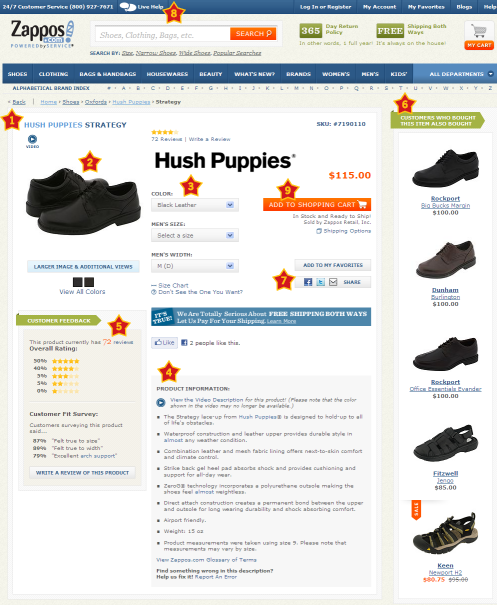Key product page elements highlighted on Zappos