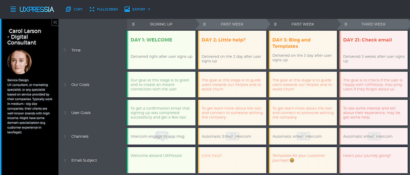 User goals on our email journey map