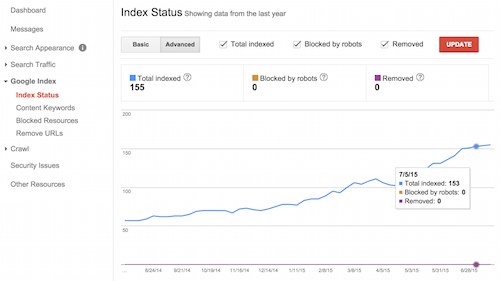 A historic view of your site's indexation in Search Console, including URLs blocked in https://d33wubrfki0l68.cloudfront.net/c5dc3b56de7b59e5164bcae28553f4b95b3462d1/5cb99/robots.txt