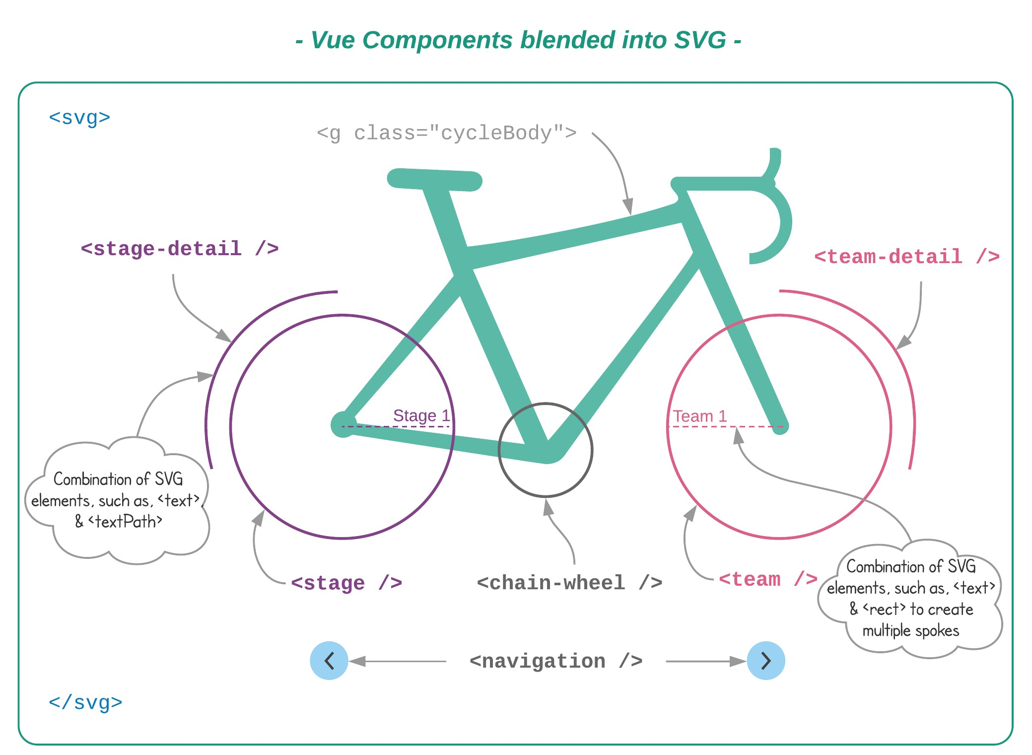 Building An Interactive Infographic With Vue js — Smashing Magazine