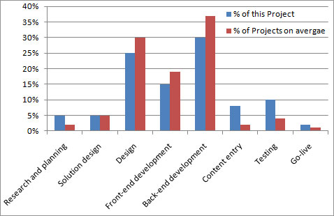 Screenshot of a project estimated versus actual analysis bar chart