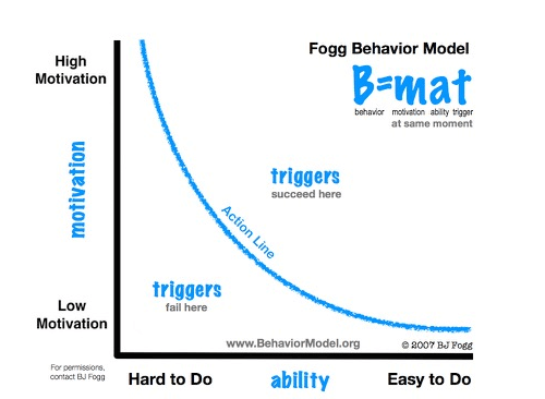 A Behavior is a result of a user's Motivation and Ability, and must have a Trigger to happen (B = MAT)