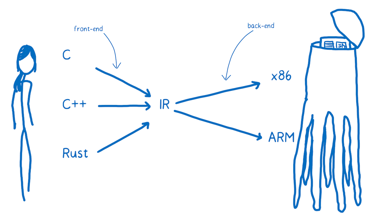 An Abridged Cartoon Introduction To Webassembly Smashing Magazine Lang Wiring Diagram Ir