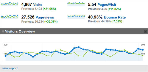 A screenshot of Google Analytics graphs and figures showing positive results