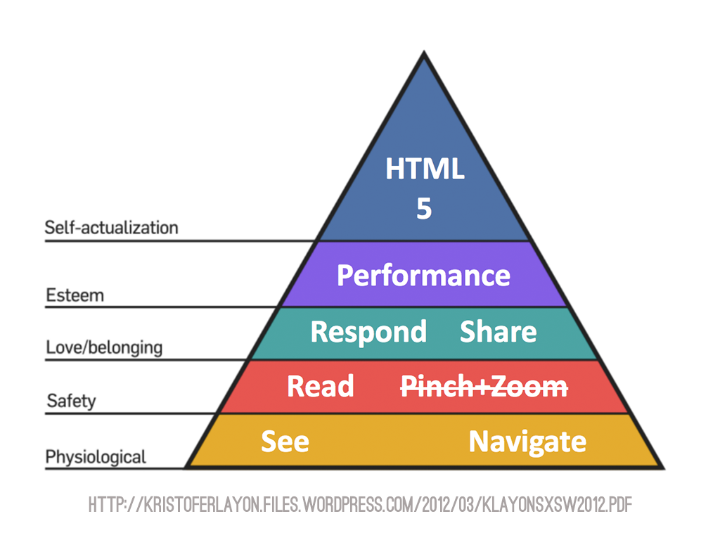 Layon's Hierarchy of Mobile Needs