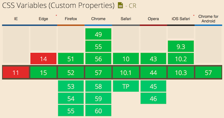 It's Time To Start Using CSS Custom Properties — Smashing Magazine