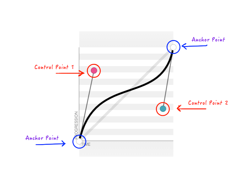 Parts of a bezier curve