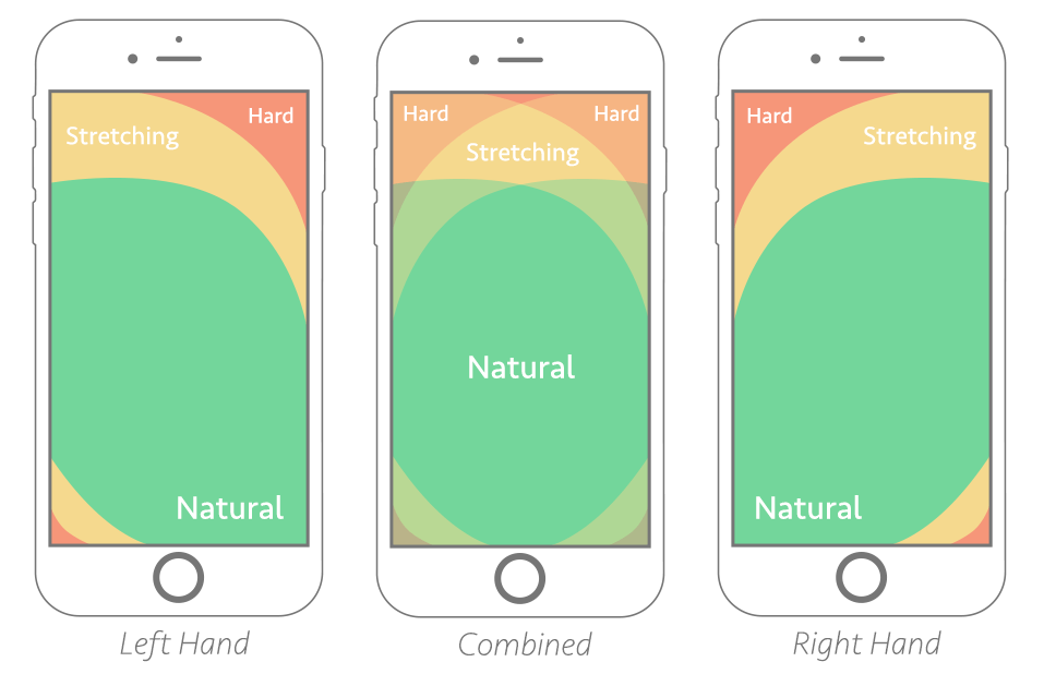 Thumb-zone mapping of left- and right-handed users.
