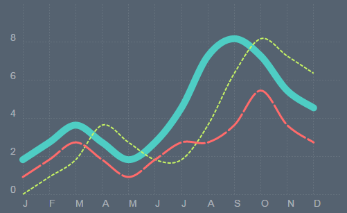 Chartist js, An Open-Source Library For Responsive Charts
