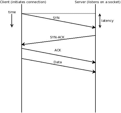 TCP handshake: SYN-ACK/SYN-ACK