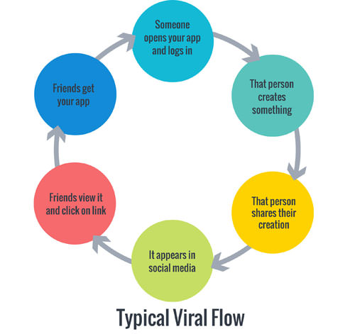 The typical viral flow strategy of apps.