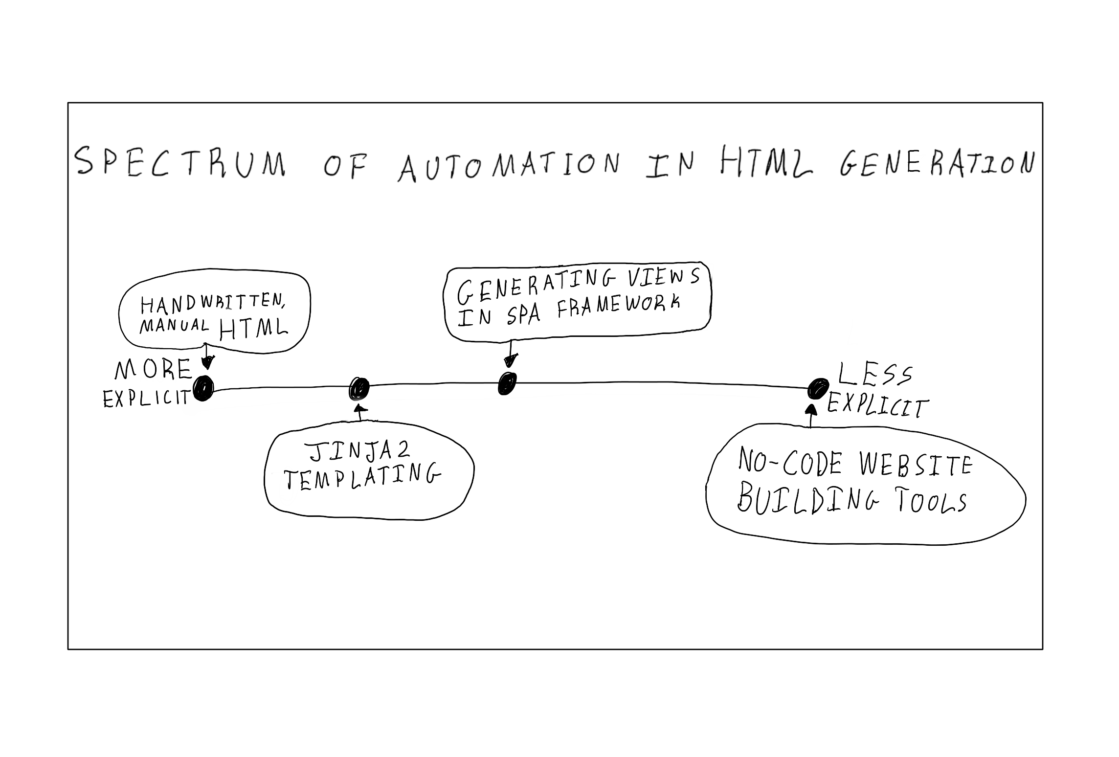 HTML Spectrum of Automation: Smashing Magazine
