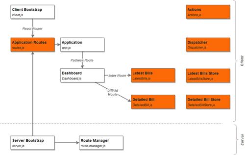 flux app structure