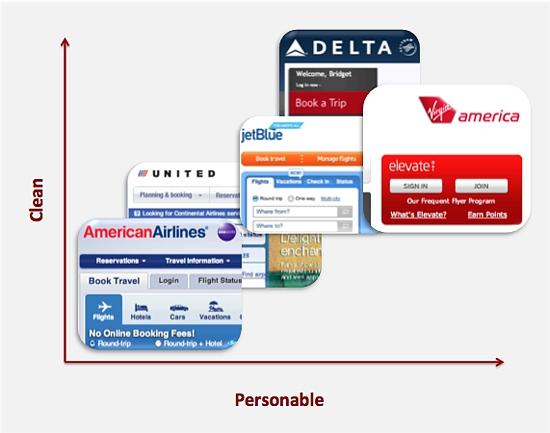 A Design Matrix Comparing Airline websites