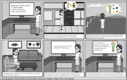 Figure 2: Demonstrating real-world interaction with an activity tracker using storyboards.